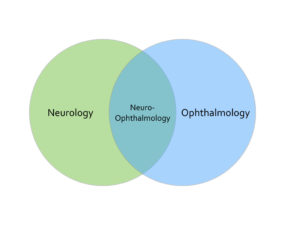 What Is Neuro-Ophthalmology? | Circle City Neuro-Ophthalmology